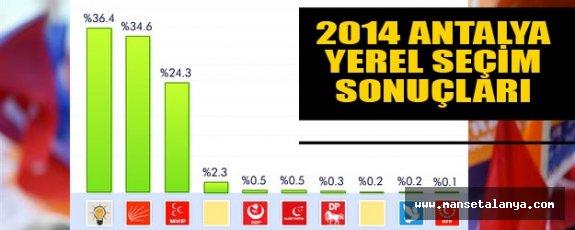İşte 2014 seçim sonuçları
