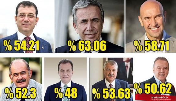 Antalya Büyükşehir Belediye Başkanı Böcek'in Memnuniyet Oranı: %50.62