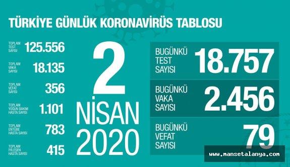 Türkiye de koronavirüsten ölenleri sayısı artıyor