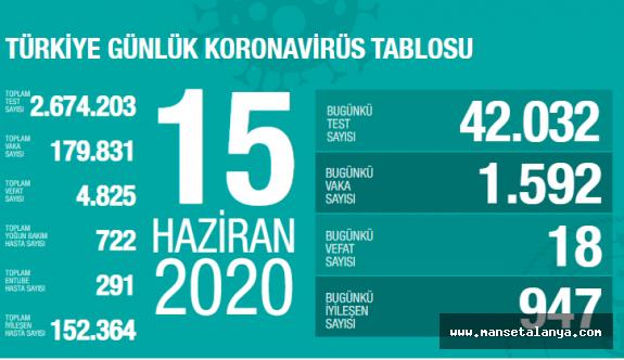 15 Haziran Türkiye koravirüs tablosu