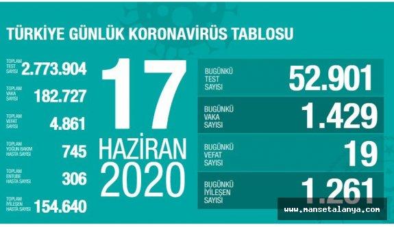 17 Haziran Türkiye koronavirüs vaka tablosu!