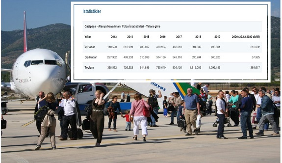 Alanya Gazipaşa havalimanında yolcu sayısı geriledi!