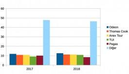 Antalya paket tur pazarının %52'si 5 tur operatörünün elinde