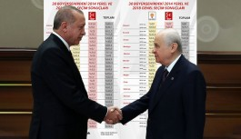 Bahçeli altını çizmişti: AK Parti ve MHP ittifakının 30 büyükşehirdeki oy oranı