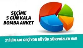 Son seçim anketi AREA'dan geldi seçime 5 gün kala bomba sonuçlar! İşte Antalya anket...