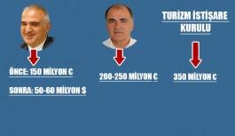 Konu: Thomas Cook'un iflasının Türkiye'ye etkisi